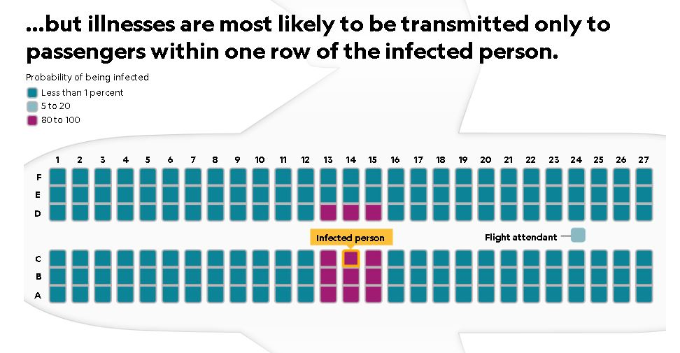 How Viruses Spread in Aircraft — and the safest place to sit