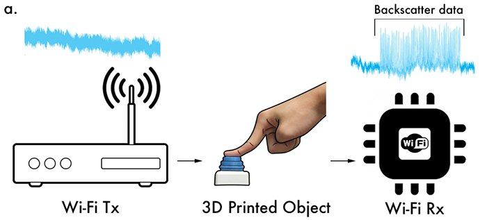 Created Plastic Objects That Can Connect to Wi-Fi Without Any Electronics