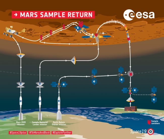 Bringing Pieces of Mars to Earth in 2031: NASA and Europe Plan to Do It