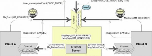 Real-Time Embedded Systems Specialization